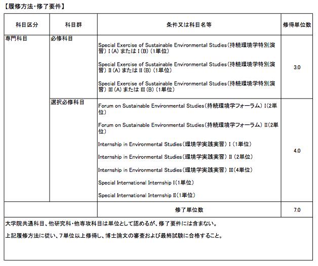 持続環境学専攻修了要件